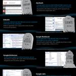 Los proyectos de Google que fracasaron o nunca vieron la luz
