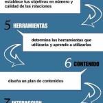 Consejos para iniciar una estrategia en las Redes Sociales