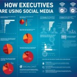 Como usan el Social Media los altos ejecutivos