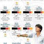Lecciones de la selección Alemana para México