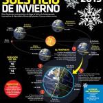 Que es el Soslticio de invierno alrededor del mundo