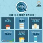 Conoce cuales son los lugares preferidos por los usuarios Mexicanos para conectarse al internet