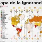 Gráfica de la ignorancia a nivel mundial, México sorprende en el numero 1