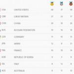 Tablas de medallas en los Juegos Olimpicos Rio de Janeiro 2016